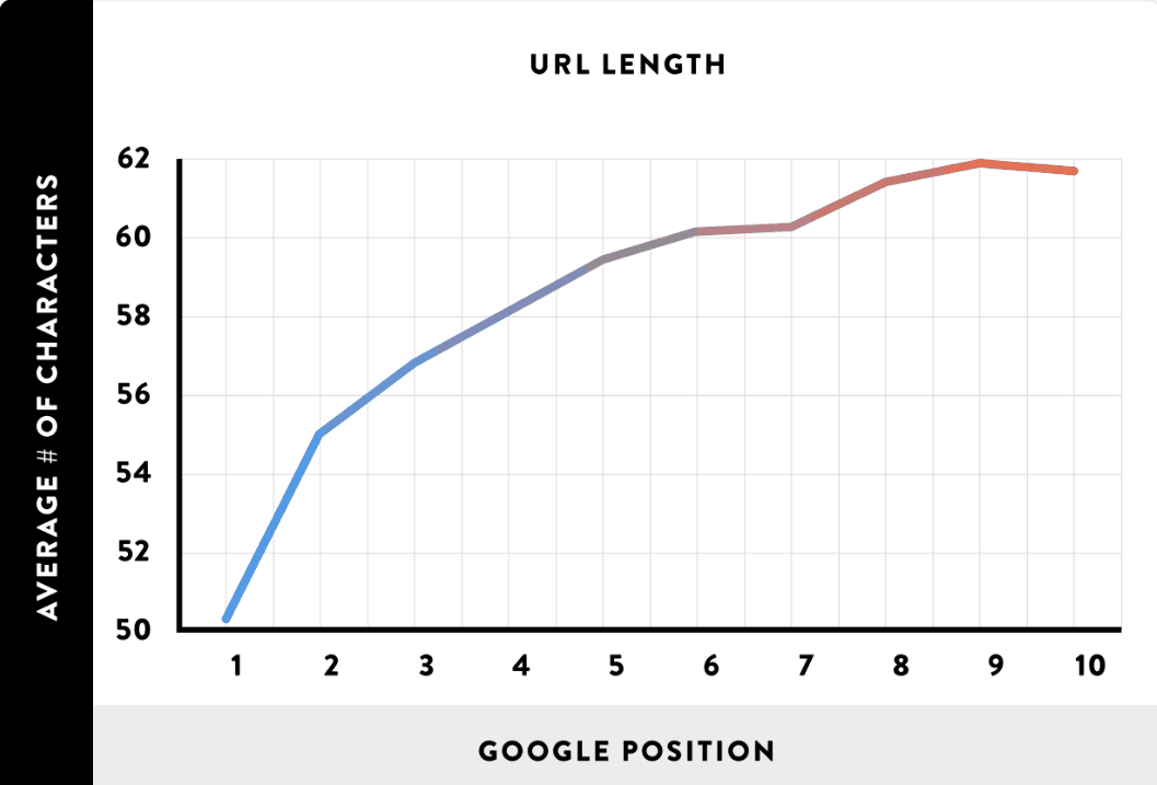 Make Your URL Structure Easy-to-Read