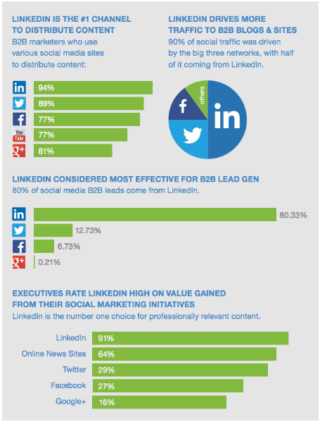 infographic published by LinkedIn Marketing Strategy