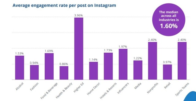 Average engagement rate Instagram Marketing Tools