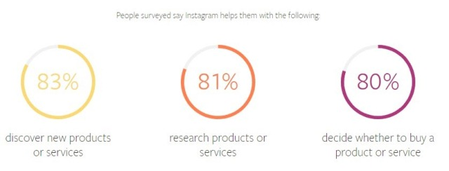 Instagram Helps Instagram Marketing Tools