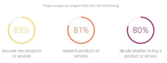 Instagram Helps Instagram Marketing Tools