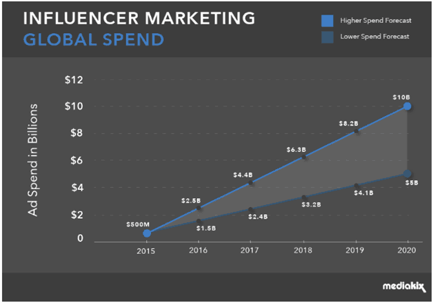 mediakix AI influencer marketing