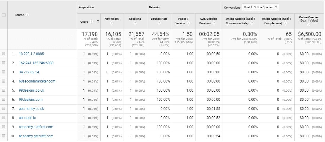 Identify Referral Spam referral spam google analytics