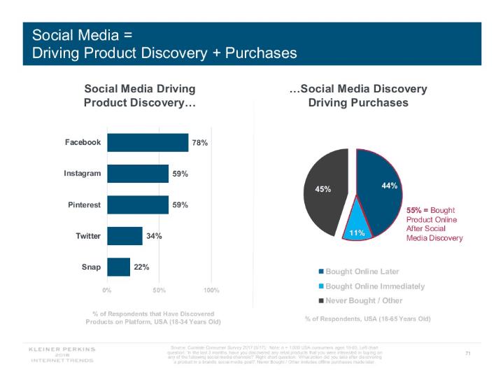 Kleiner Perkins future of social media marketing