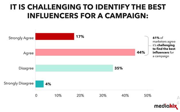 Mediakix Influencer Targeting
