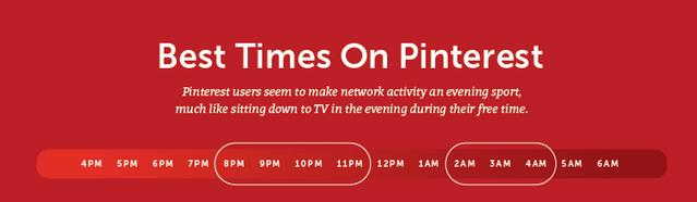 Pinterest Time to Post on Social Media