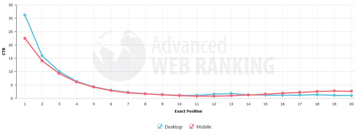 Advanced Web Ranking SEO Campaign