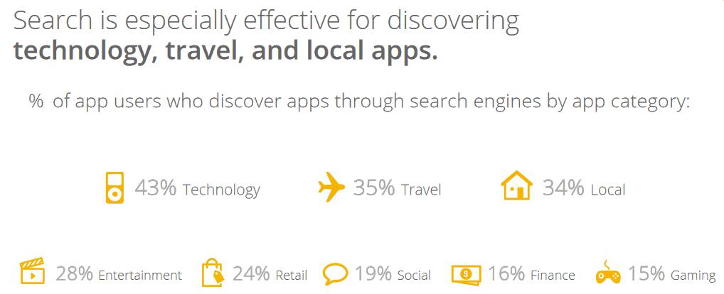 ThinkWithGoogle Mobile App Promotion Strategies