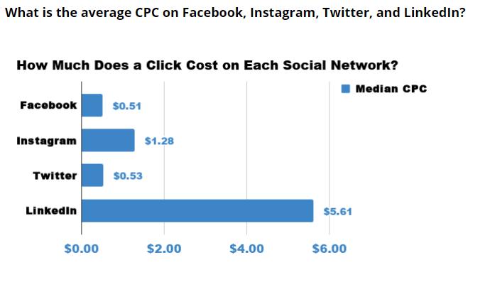 CPC Stats Social Media Business