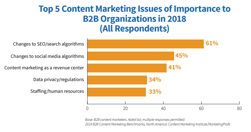 Content Marketing Issues