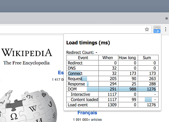 Page Load Time SEO Chrome Extensions