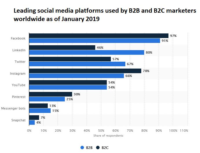 Social Media Presence Social Media Business