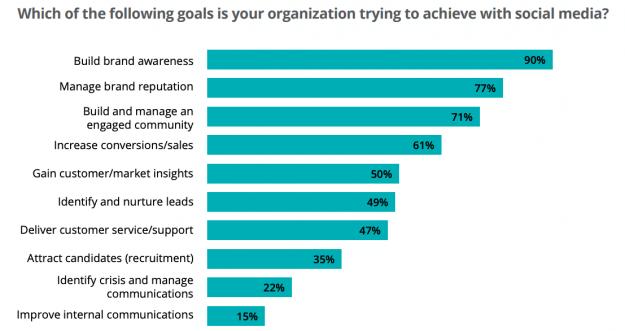 Social Media goals Social Media Business