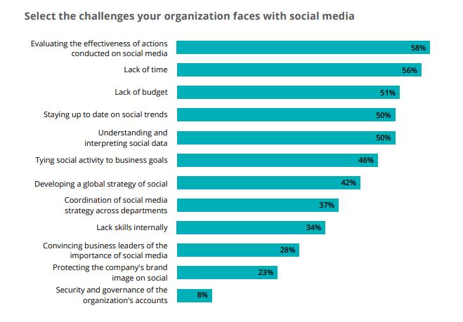Track Social Media Performance Social Media Business
