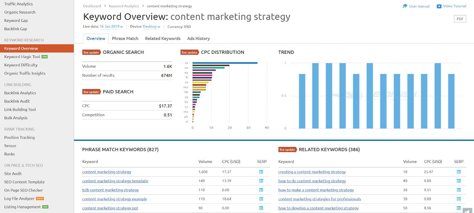 content marketing strategy SEMrush
