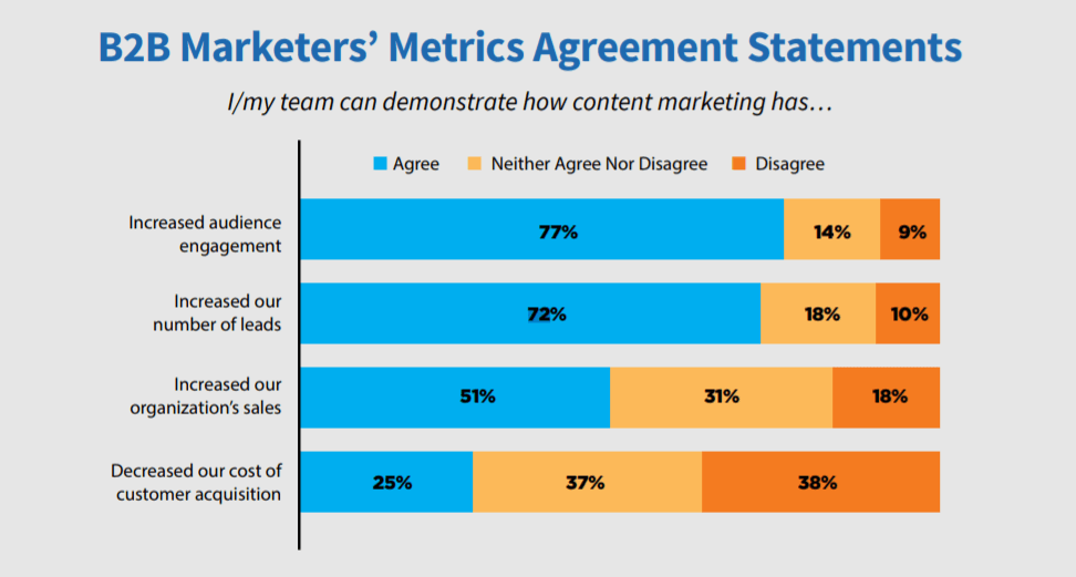 B2B Marketers Content is King