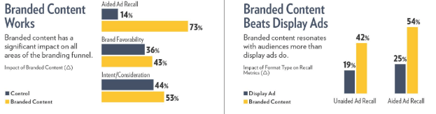 Branded Content Vs. Traditional Content Branded Content Marketing