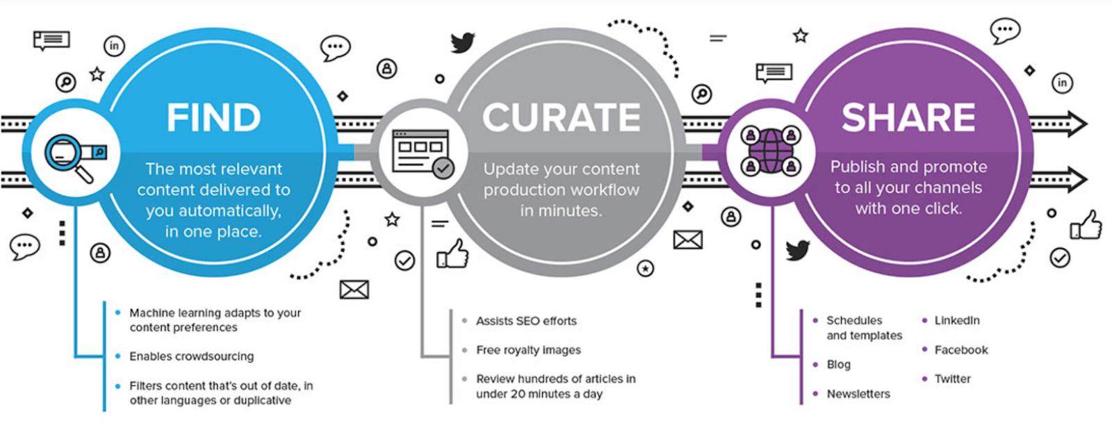 Curata Content Curation Tools