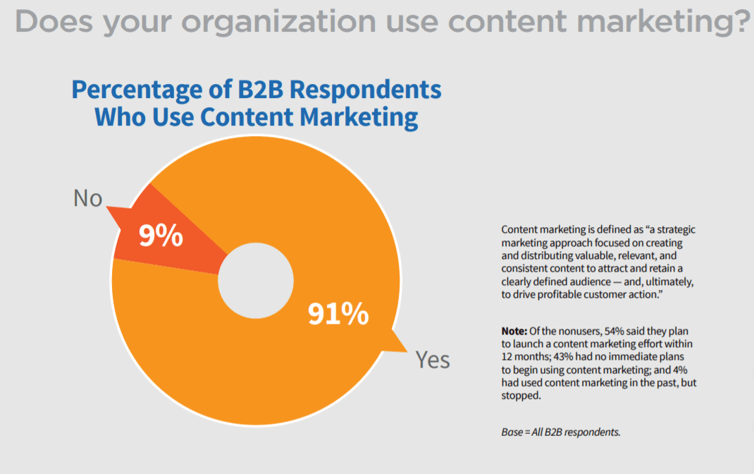 Percentage of B2B respondents Content is King