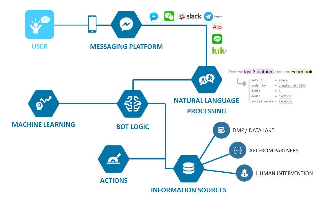 Working of Deep learning chatbot