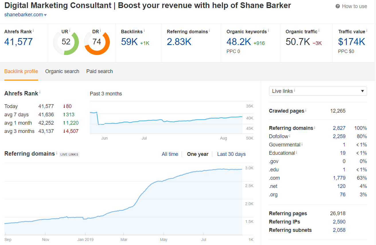 Conduct Backlink Analysis Link Building ROI