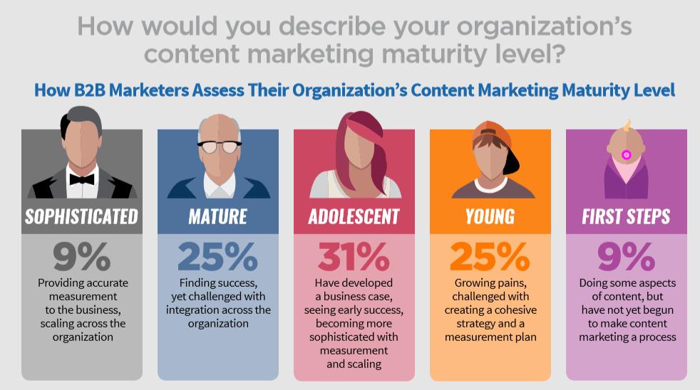 Content Marketing Institute Best Practices