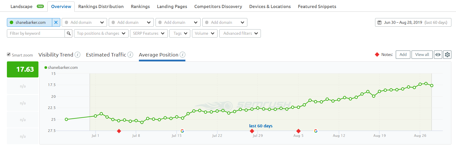 Track Changes in Search Rankings and Organic Traffic Link Building ROI