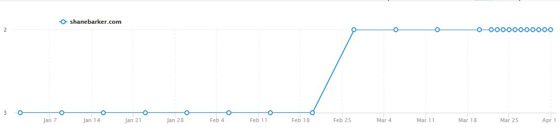 Best Affiliate Marketing Tools blog post ranking