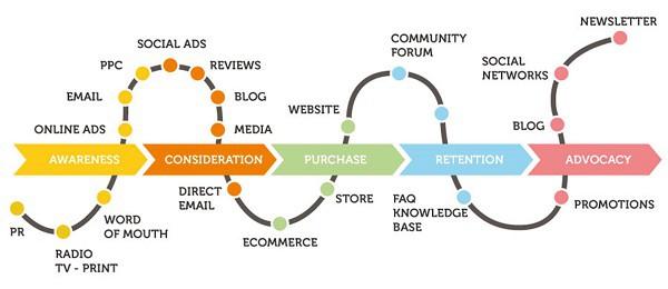 Create a Better Ecommerce Customer Journey