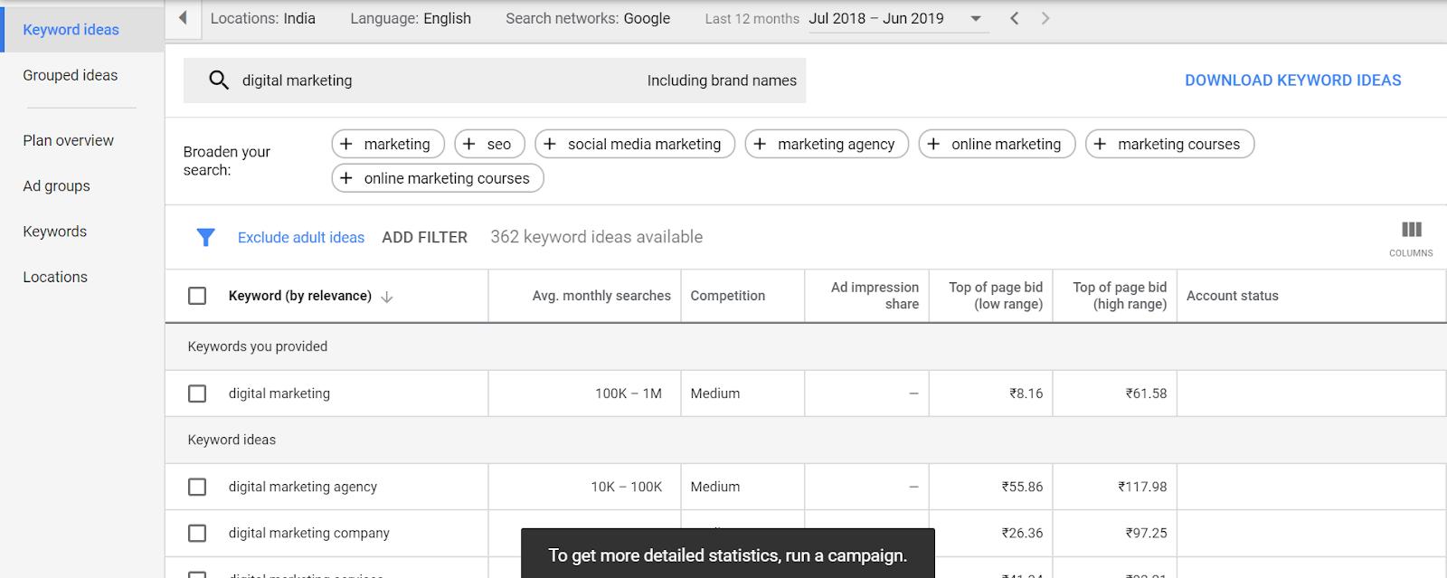 Google Keyword Planner Content Marketing Execution