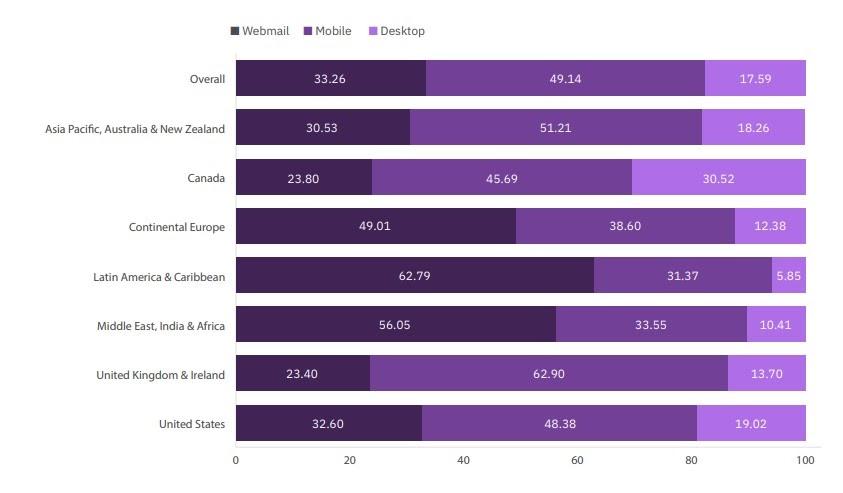 IBM stats Best Email Marketing Tool