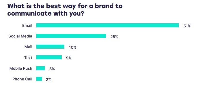 SmarterHQ stats Best Email Marketing Tool