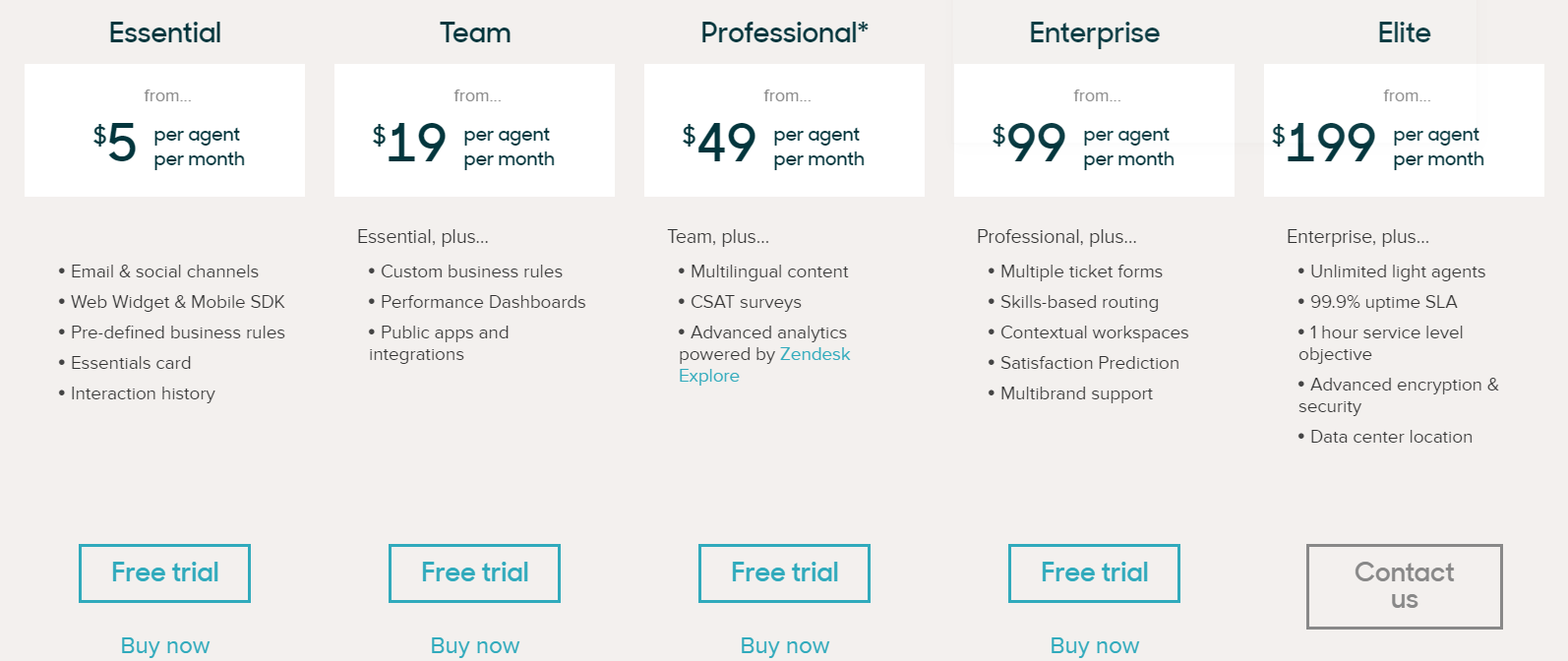 Zendesk Pricing Review