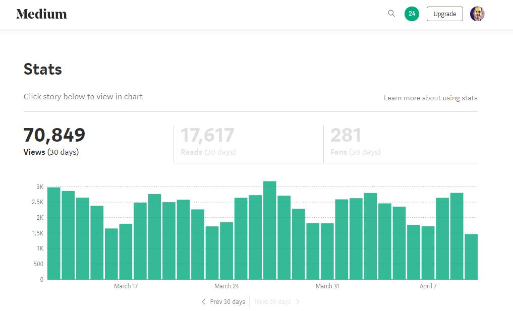 content views on Medium