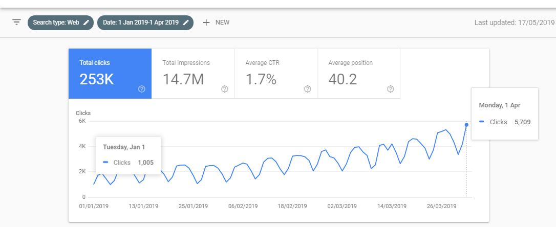 three months clicks from webmaster