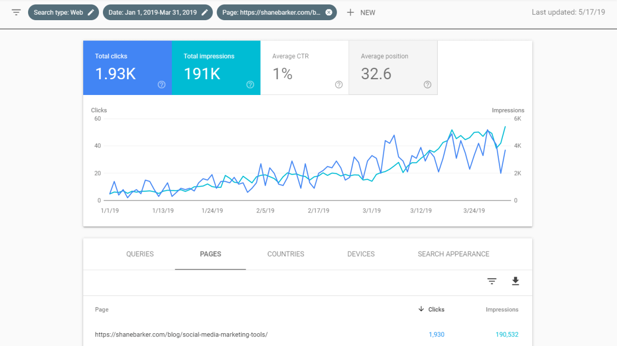 three months impressions in a blog