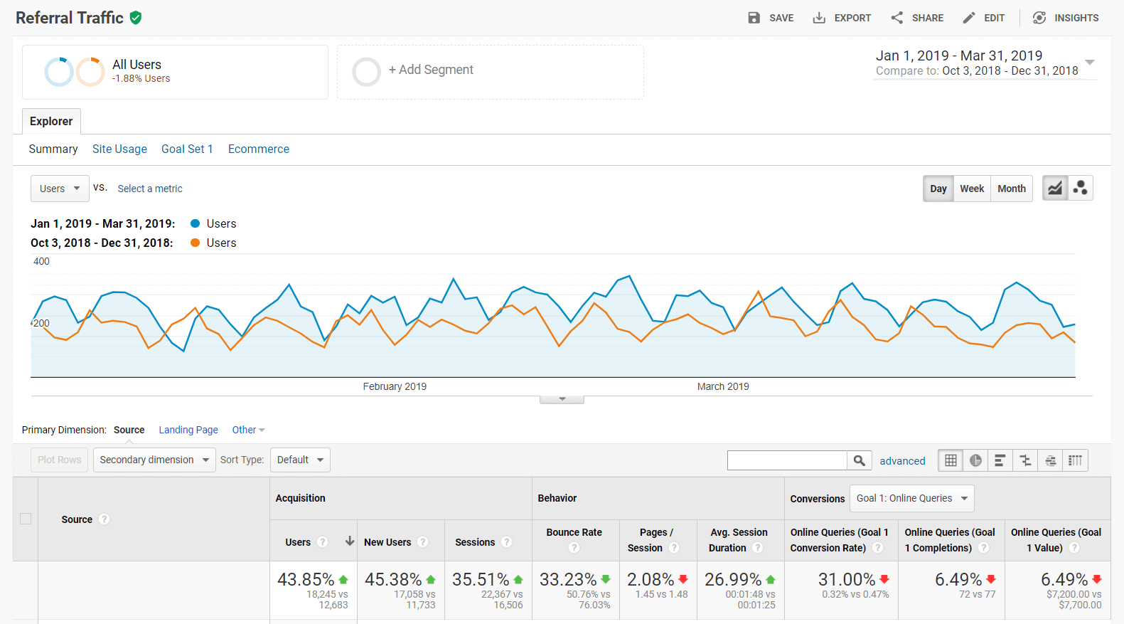 three months referral traffic report