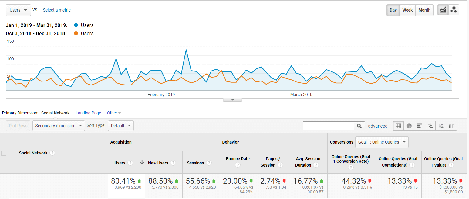 three months social traffic report