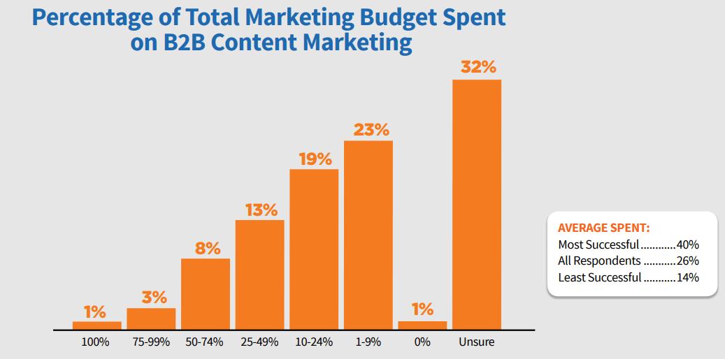 types of Content Marketing Institute