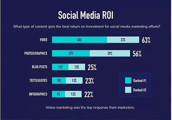 Animoto social media roi stats Visual Marketing Facts