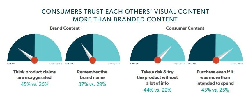 Bazaarvoice stats Visual Marketing Facts