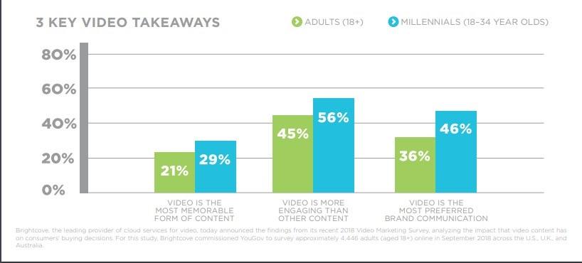Brightcove stats Visual Marketing Facts