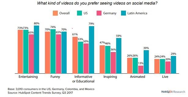 HubSpot stats Visual Marketing Facts