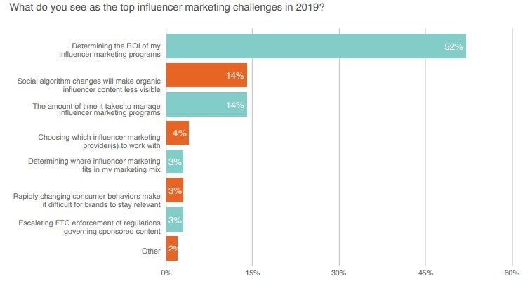 Measurement Metrics for Influencer Marketing