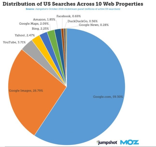Moz stats on Google Image searches Visual Marketing Facts