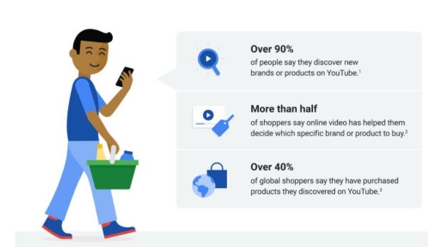 Think with Google Visual Marketing Facts