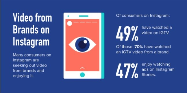 Visual Marketing Messages Get More Engagement