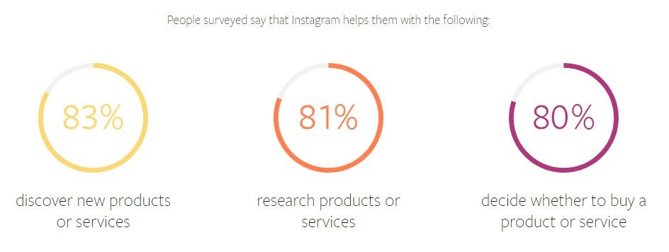 consumers use the app Instagram image size