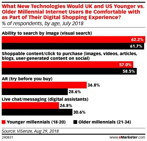 eMarketer stats Visual Marketing Facts