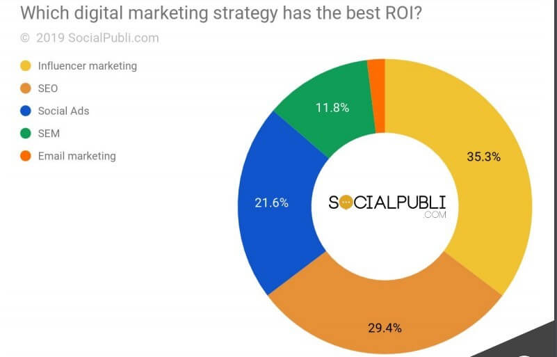 influencer marketing ROI Influencer Activation